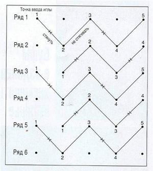 Схема «Плетенка»